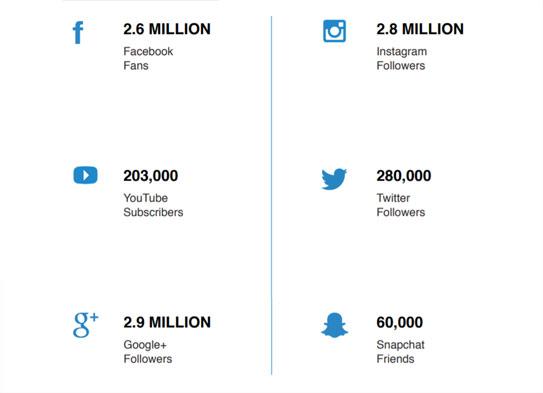 media kit social media